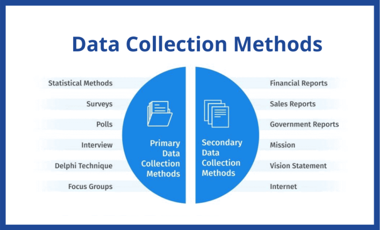 Data Collection Methods and Tools